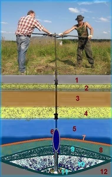 Как найти воду на участке своими руками