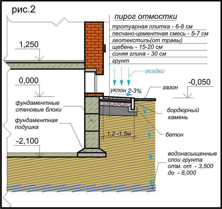 Как сделать ленточный фундамент для дома своими руками с подвалом?