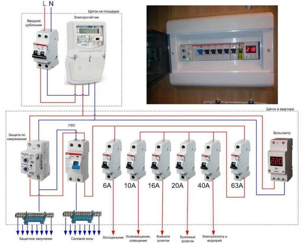 Электрический щиток для квартиры: монтаж и сборка своими руками