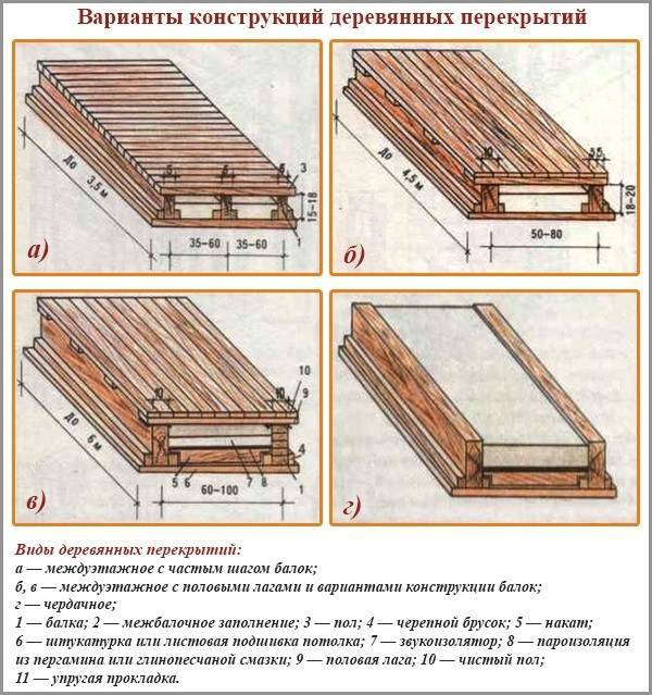 Перекрытие по деревянным балкам: расчет и монтаж