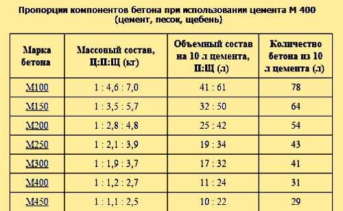 Правильное соотношение цемента и пгс для фундамента