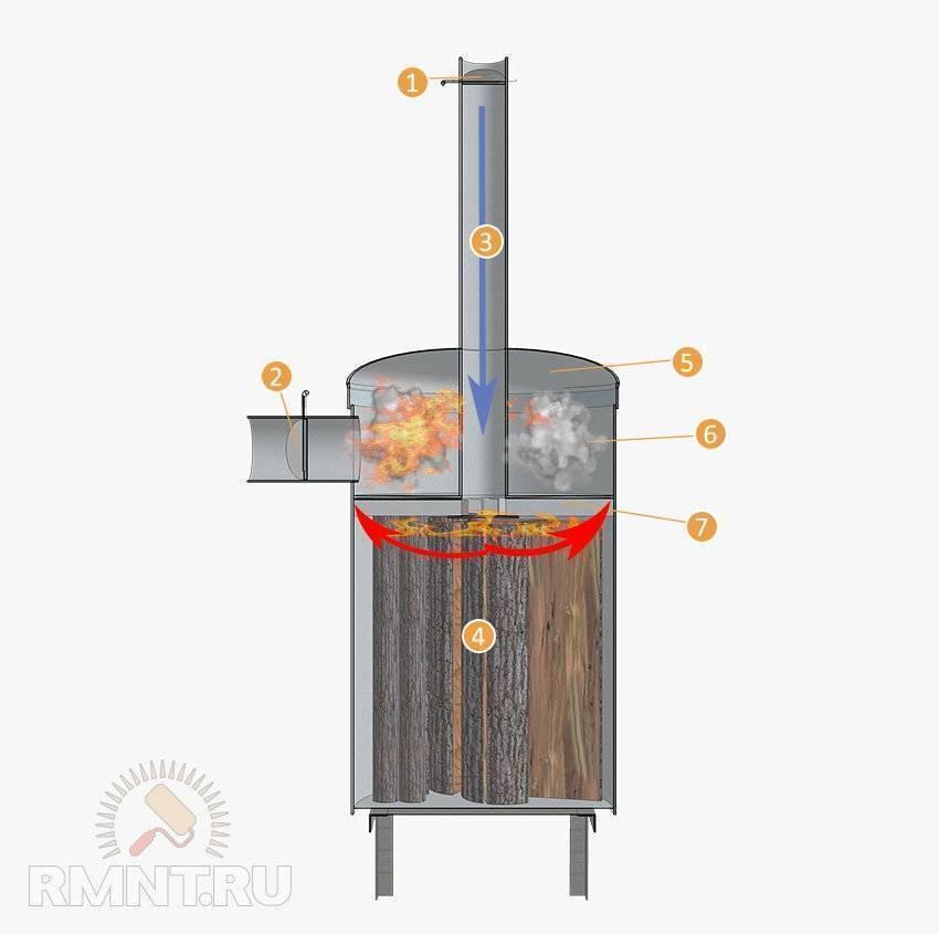 Выбор печи для гаража на дровах — основные рекомендации
