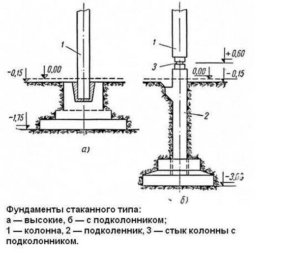 Фундаменты стаканного типа по сериям 79159-с, 1.020-1/87 (83)