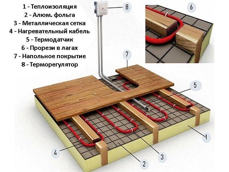 Обустройство полов в деревянных домах