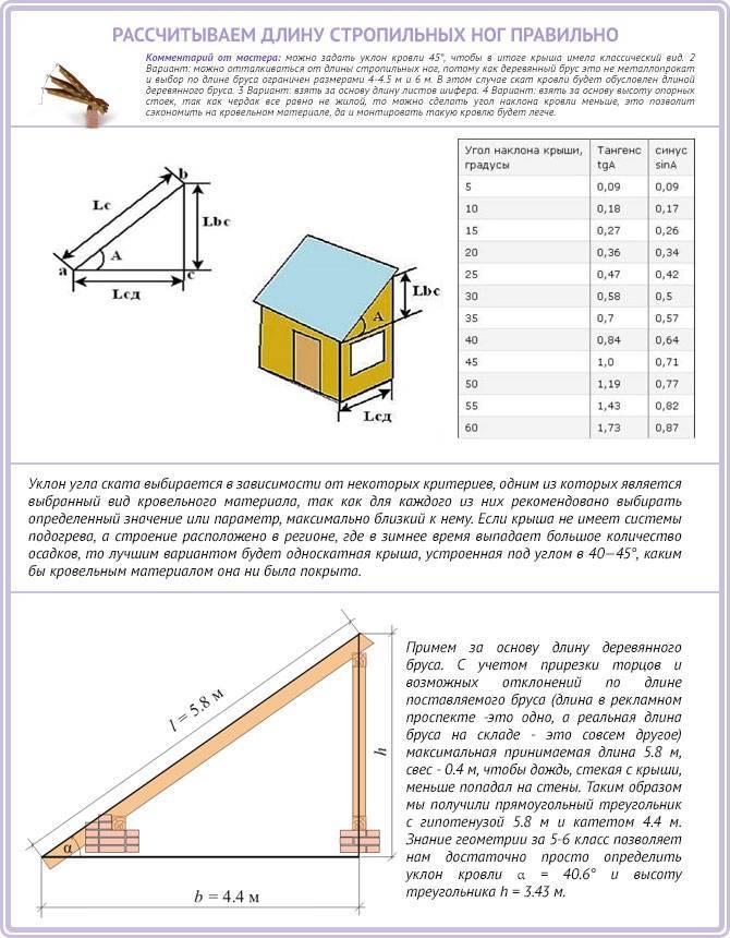 Угол наклона крыши из профнастила и металлочерепицы: расчет