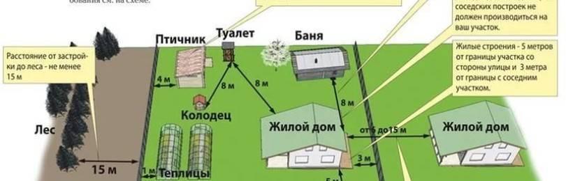 Забор по меже между соседями нормы 2019 год