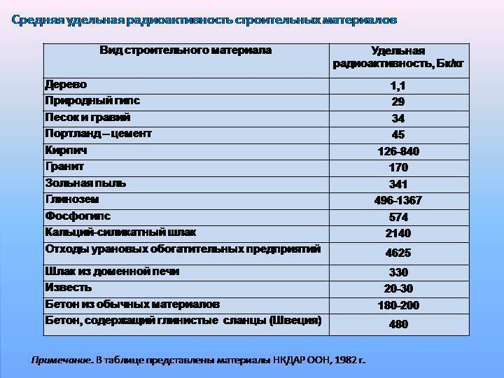 Норма радиации для человека: допустимая доза в мкр/ч, зивертах и микрозивертах в городе и квартире