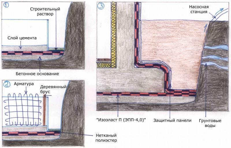 Укладка фундамента при высоких грунтовых водах