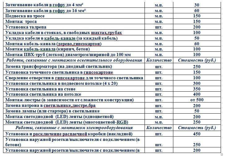 Демонтаж потолка армстронг: расценка в смете, цена за м2 подвесного типа и сколько стоит
