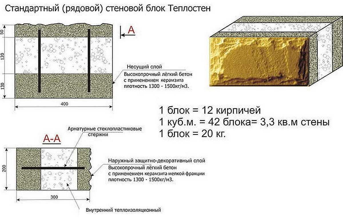 Виды строительных блоков: характеристики, отличия и сферы применения