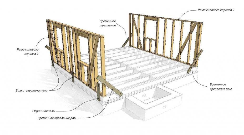 Строим каркасный дом своими руками: видео инструкция - vodatyt.ru