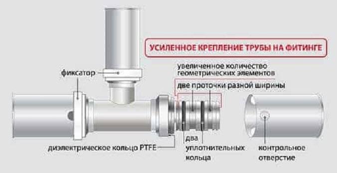 Монтаж металлопластиковых труб своими руками: особенности соединения и крепления труб из пластика, видео