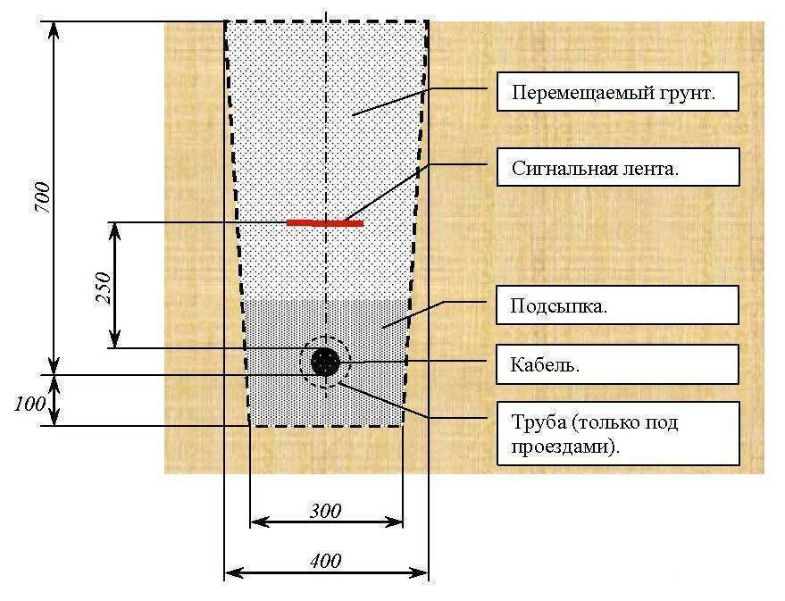 Прокладка кабеля в земле: нормы, правила и требования