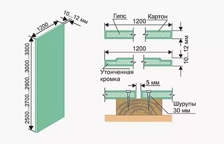 Размер потолочного гипсокартона: инструкция по монтажу своими руками, видео и фото