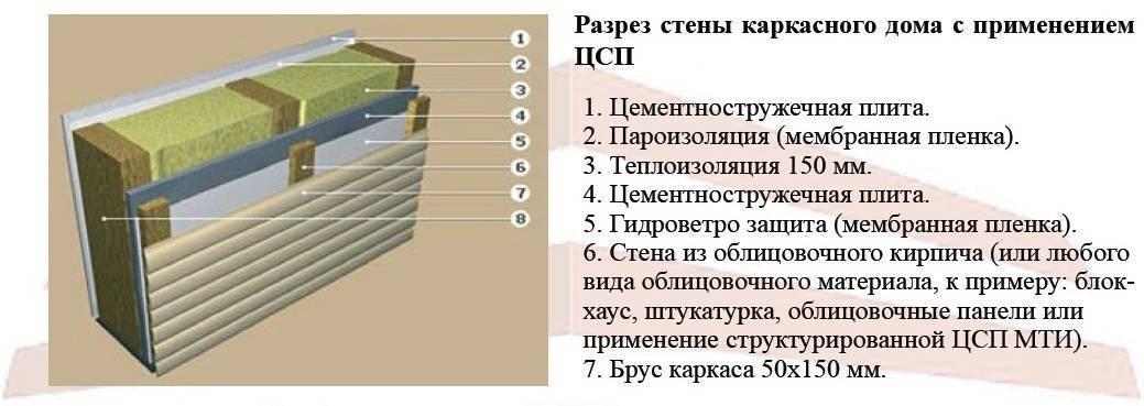 Наружная обшивка каркасного дома из ЦСП