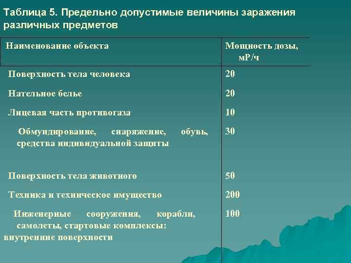 Сообщение на тему «радиация вокруг нас»: аргументы, факты. влияние и последствия радиации на человеке и животных, допустимая безопасная норма, опасная и смертельная доза радиации для человека