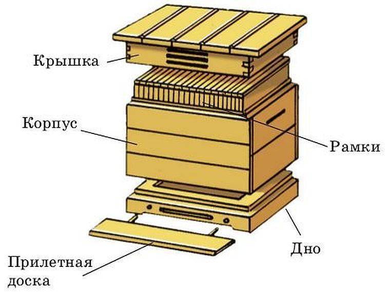 Изготовление ульев своими руками
