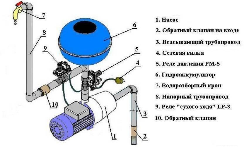 Как защитить нефтяной центробежный насос от сухого хода | виллина - производство насосного оборудования