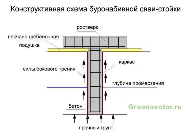 Свайно ростверковый фундамент, плюсы и минусы