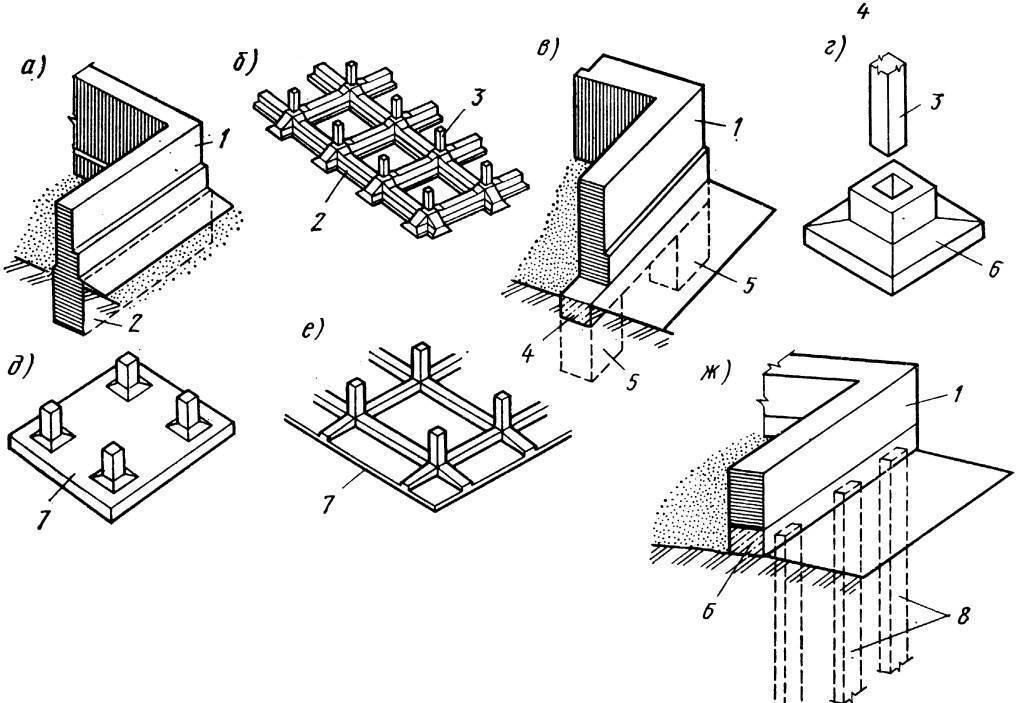 Ленточный фундамент: что это такое, устройство и разновидности