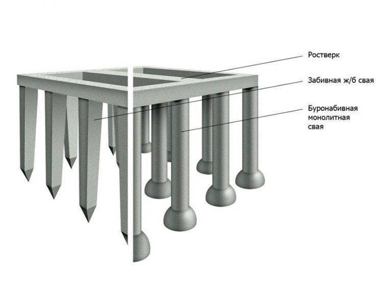 Фундамент на жб сваях: устройство, расчет, установка