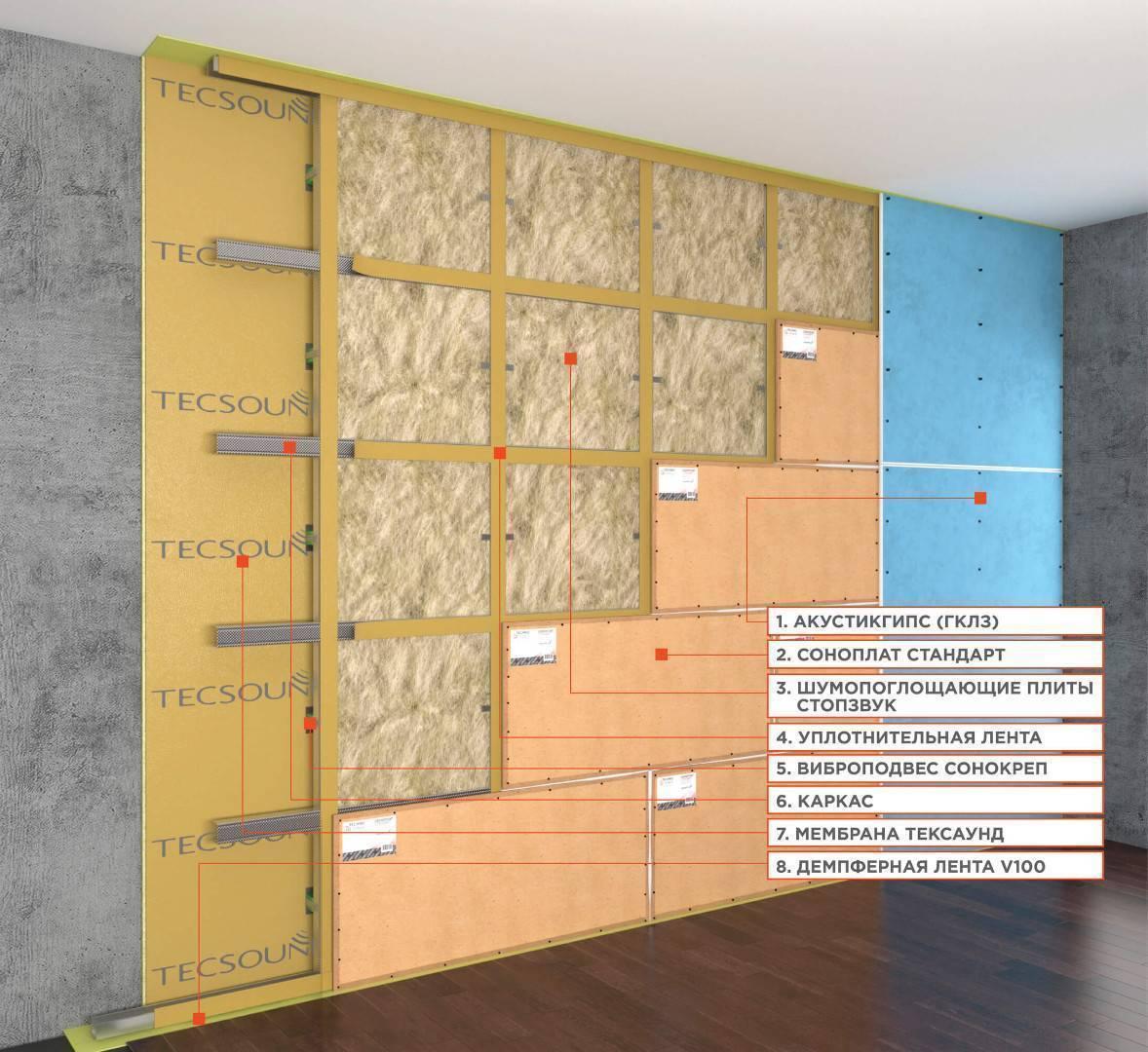 Кто делал шумоизоляцию потолка поделитесь результатом | клуб защитников тишины