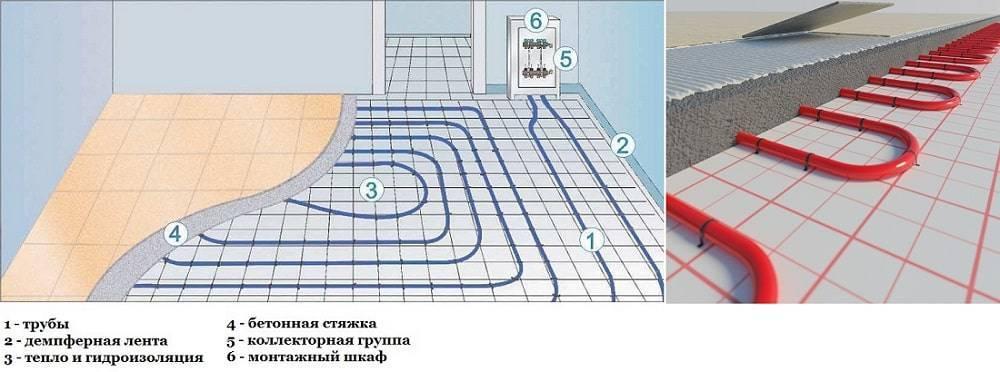Монтаж и укладка водяного теплого пола своими руками в частном доме   инженер подскажет как сделать