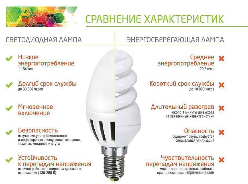 Cравнение светодиодных ламп и энергосберегающих - что лучше