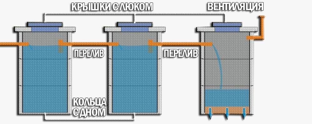 Монтаж септика из бетонных колец своими руками: рассказываем главное