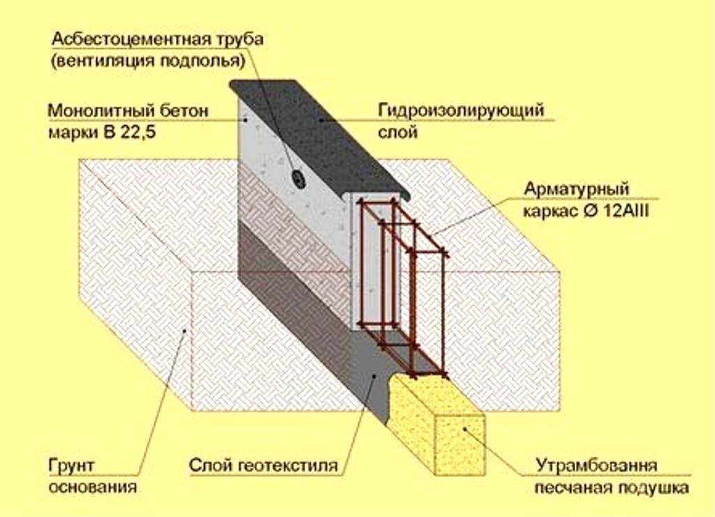 Ленточный фундамент своими руками. пошаговая инструкция