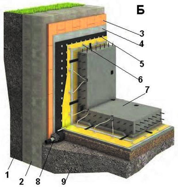 Гидроизоляция фундамента своими руками: необходимые материалы, технологии нанесения и основные виды