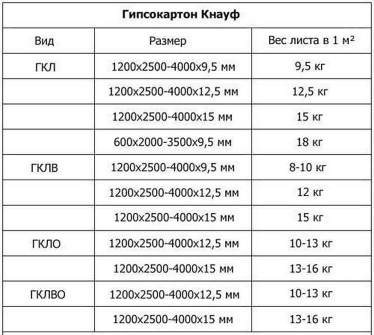 Виды, размеры и стоимость потолочного гипсокартона