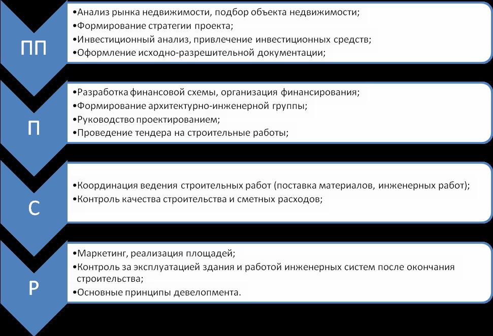 Услуги девелоперской компании. блог | m9 development