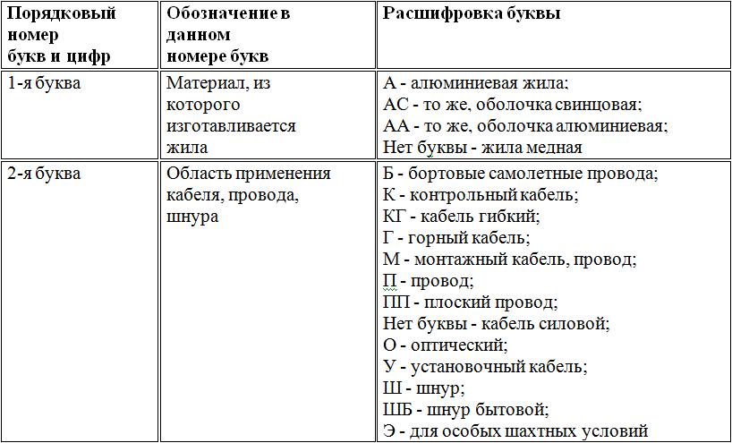 Расшифровка маркировки кабелей и проводов в таблицах, рекомендации по выбору