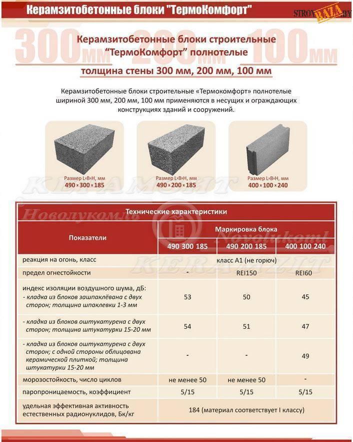 Размеры и характеристики керамзитобетонных блоков