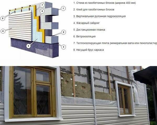 Как утеплить дом из пеноблоков — технология и важные нюансы современной теплоизоляции
