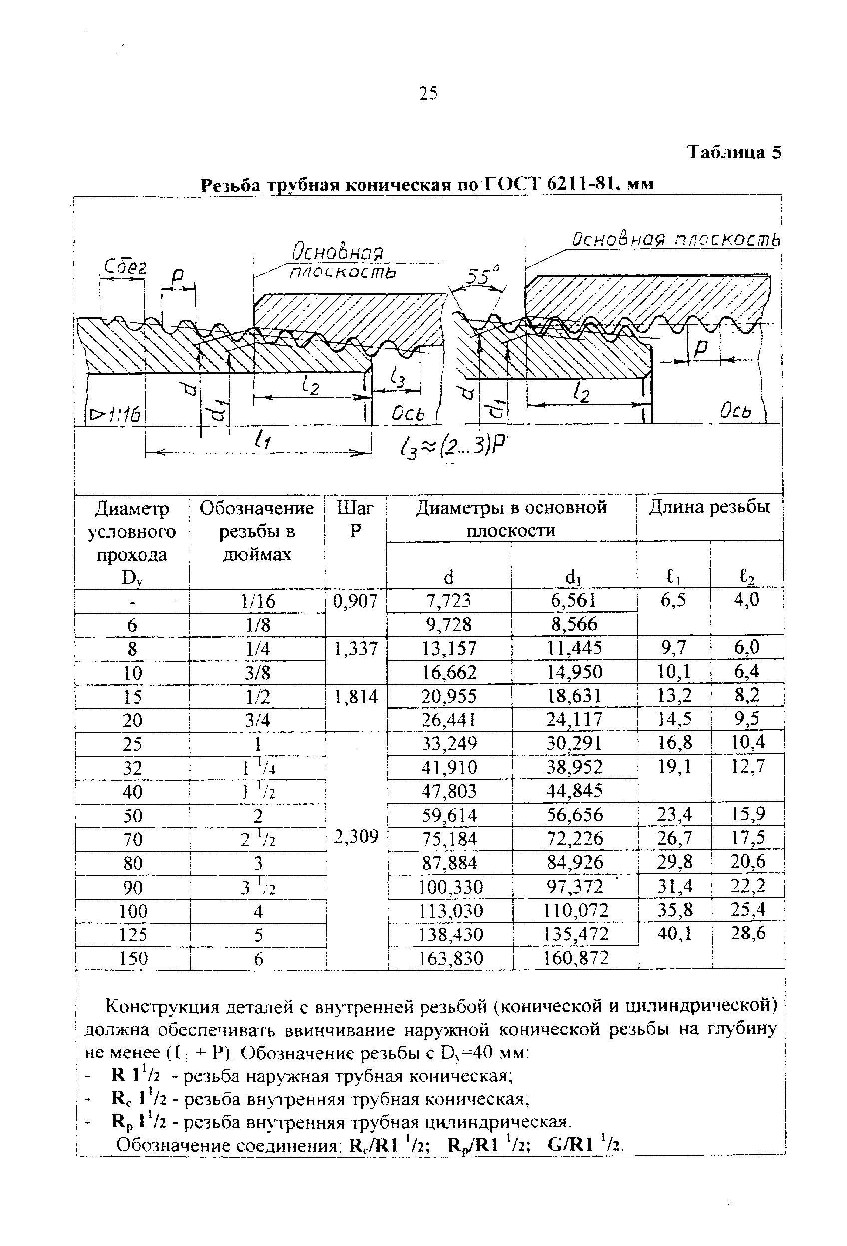 Основные параметры резьбы