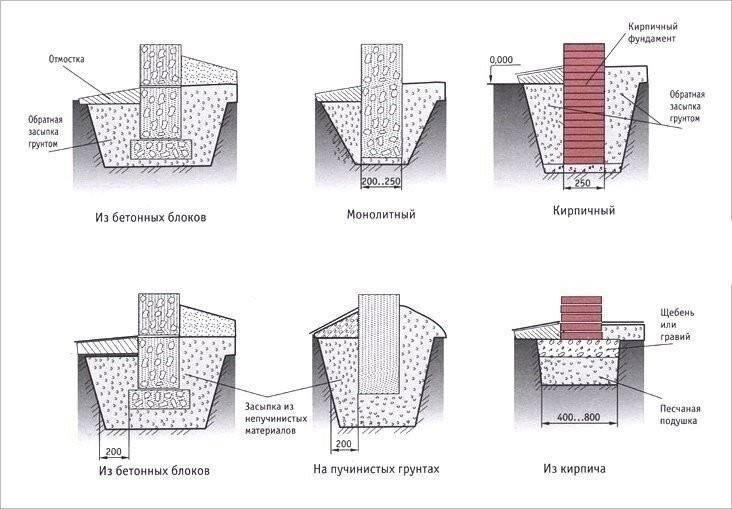 Устройство фундамента в зависимости от вида грунта