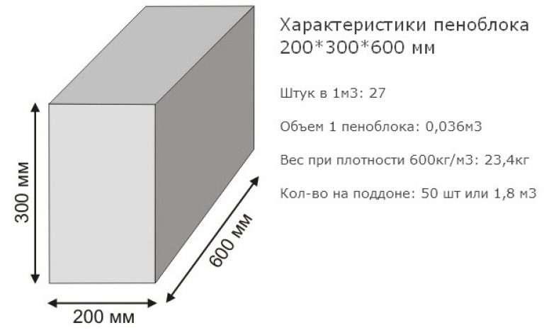 Оптимальная толщина стен дома из газобетона — расчет для строительства