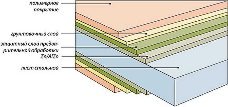 Сендвич панели: что это такое, виды, характеристики,плюсы и минусы, применение