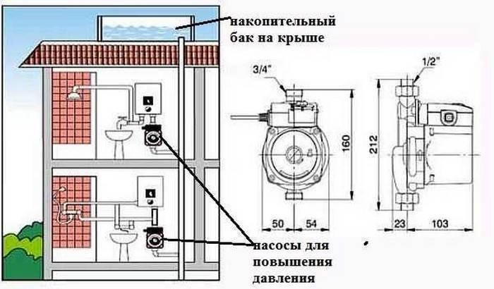 Как создать давление воды в частном доме: улучшение напора