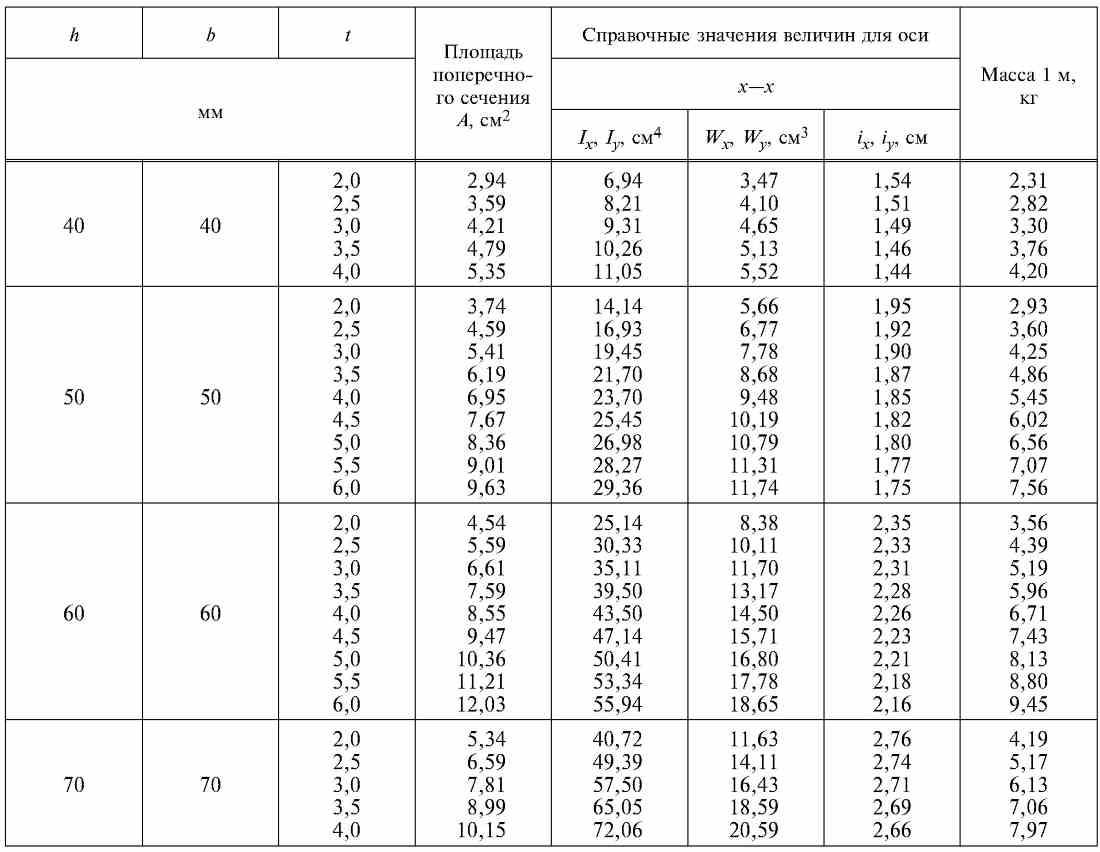 Стальная профильная труба – квадратная или прямоугольная, характеристики