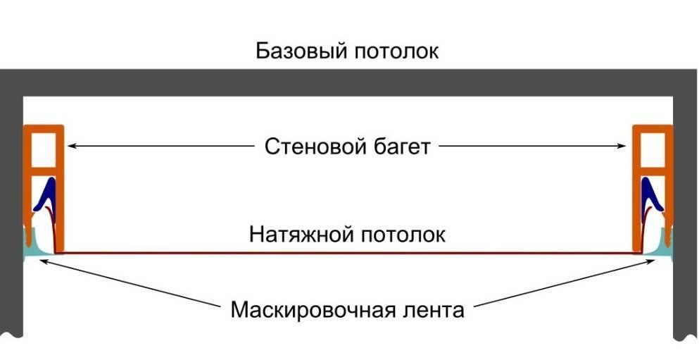 Гарпунная система крепления натяжных потолков (5 фото)