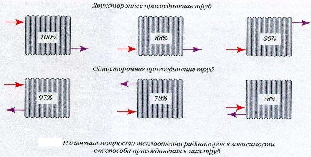 Схемы подключения радиаторов отопления: обзор самых лучших способов ⋆ строю дом