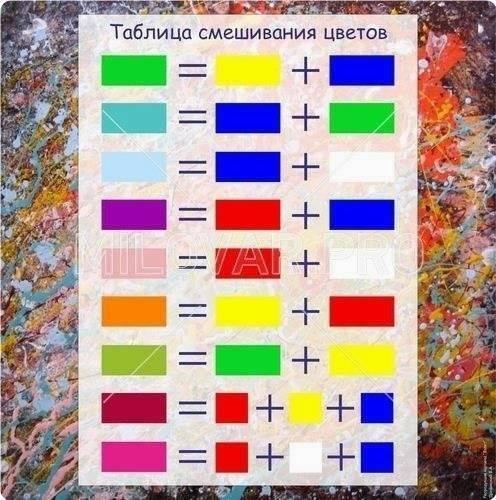 Таблица колеровки краски пропорции смешивания цветов