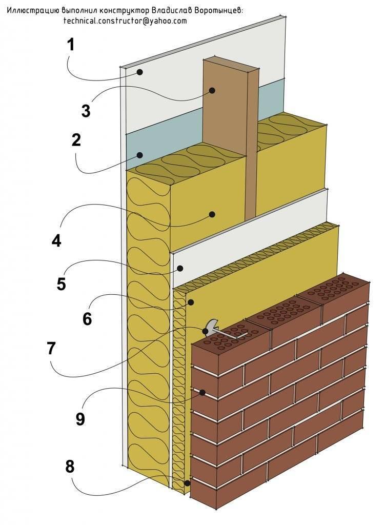 Как обложить дом из бруса кирпичом - rmnt - медиаплатформа миртесен