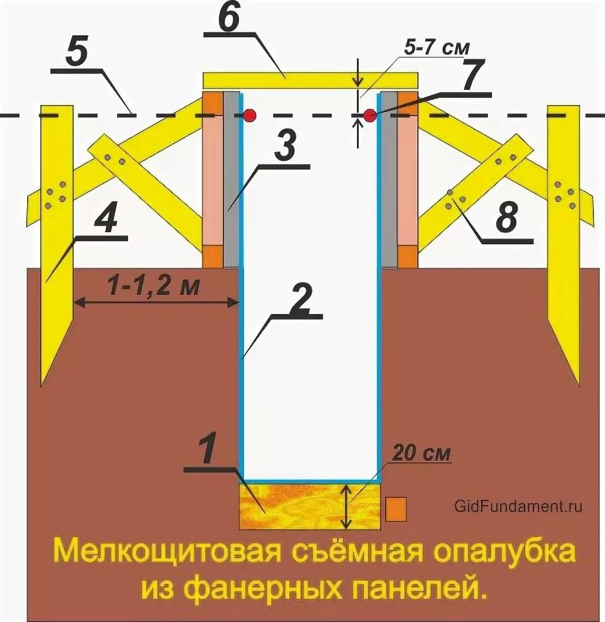 Опалубка для фундамента: подробная инструкция как правильно сделать съемную и несъемную опалубку для различных типов фундаментов
