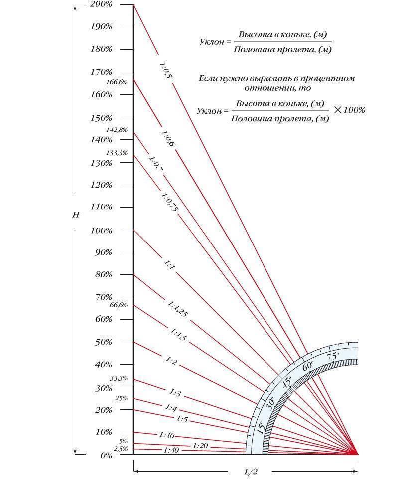 Угол наклона крыши: как определить рекомендуемый угол ската