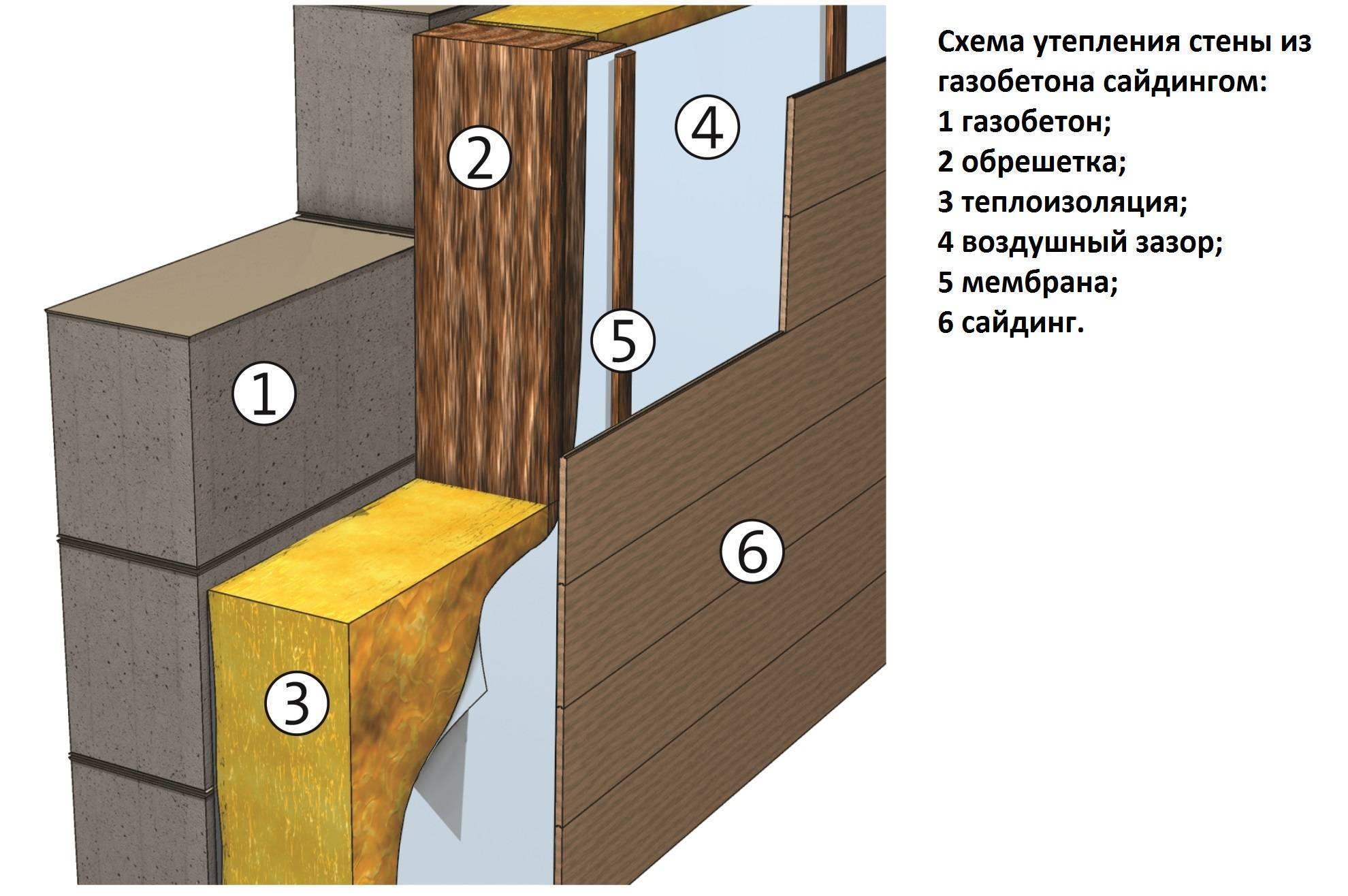 Cайдинг для дома из пеноблоков: как правильно обшить, монтаж