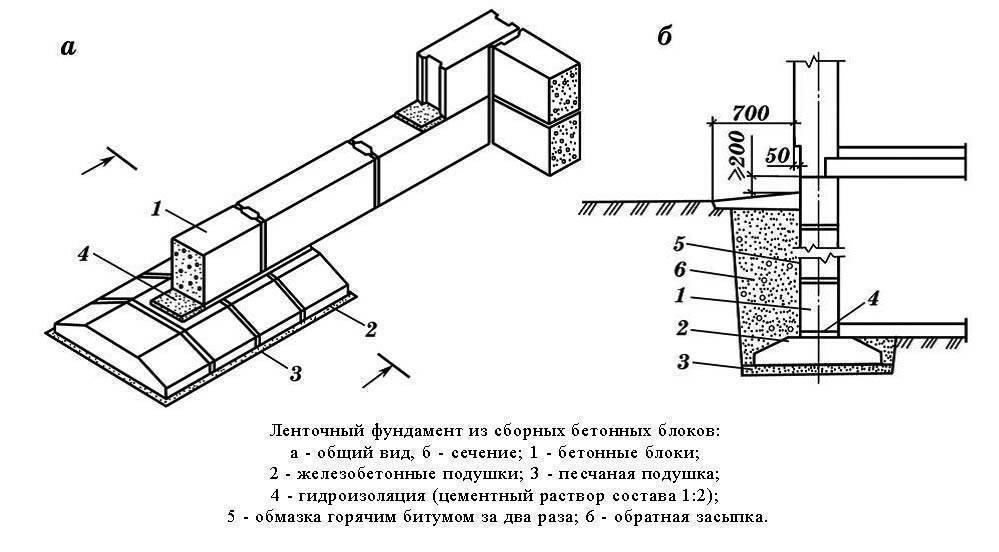 Фундамент из блоков фбс своими руками: фото, видео инструкция фундамент из блоков фбс своими руками: фото, видео инструкция